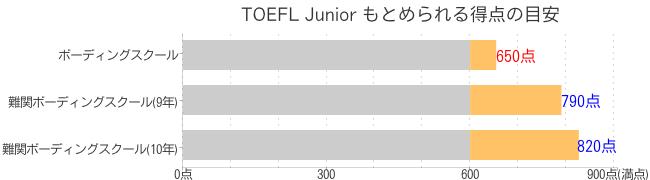 TOEFL Junior もとめられる得点の目安